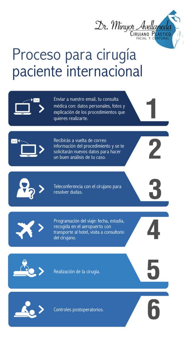Proceso para cirugía plástica con paciente internacional - Dr. Minyor Avellaneda